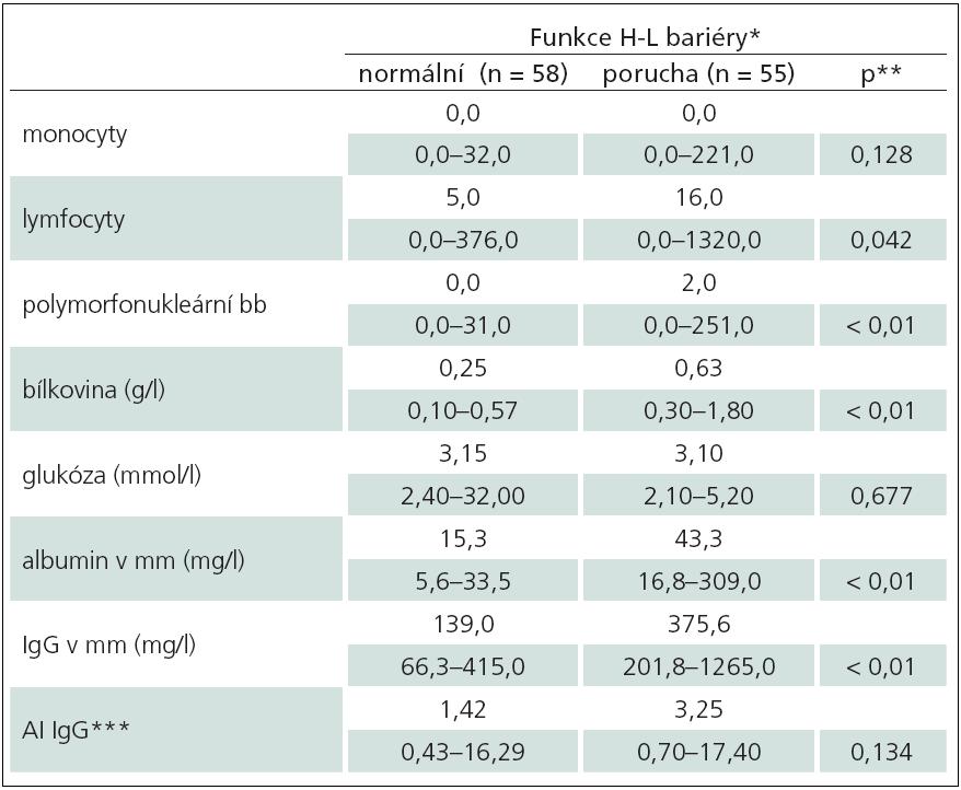 Srovnání nálezů u dětí bez a s poruchou hematolikvorové bariéry (n = 113).