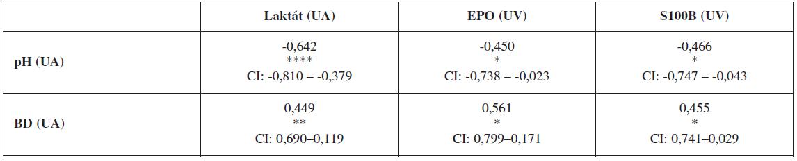 Korelácia umbilikálneho arteriálneho pH a BD so sledovanými markermi hypoxie