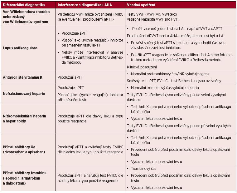 Diferenciální laboratorní diagnostika získané hemofilie