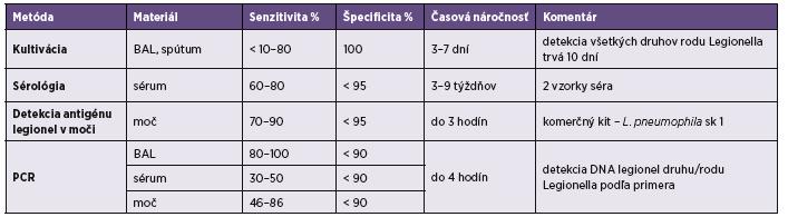 Tabuľka 1. Senzitivita a špecificita testov pre diagnostiku legionelóz Table 1. The sensitivity and specificity of the tests for diagnostics of legionellosis
