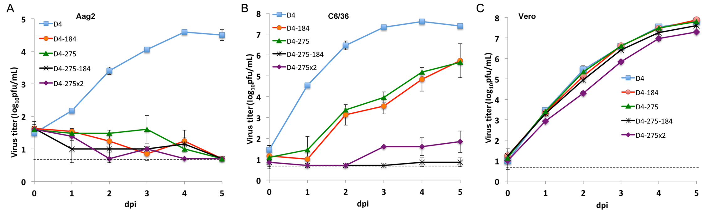 Effect of combined mir-184 and mir-275 co-targeting of DEN4 genome in the 3'NCR on virus replication in mosquito and Vero cells.