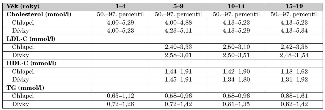 Normální hodnoty lipidů u zdravých dětí podle věku.