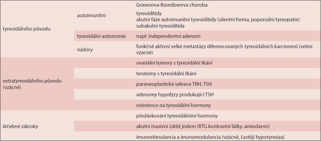 Tabulka 5.1. Nejdůležitější formy tyreotoxikózy v graviditě