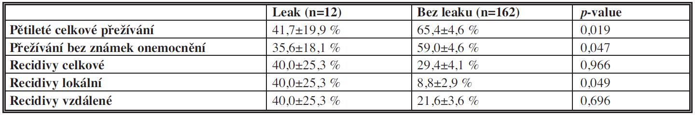 Pětileté celkové přežívání, přežívání bez známek onemocnění, recidivy Tab. 3: Five-year overall survival, disease-free survival, recurrence rate