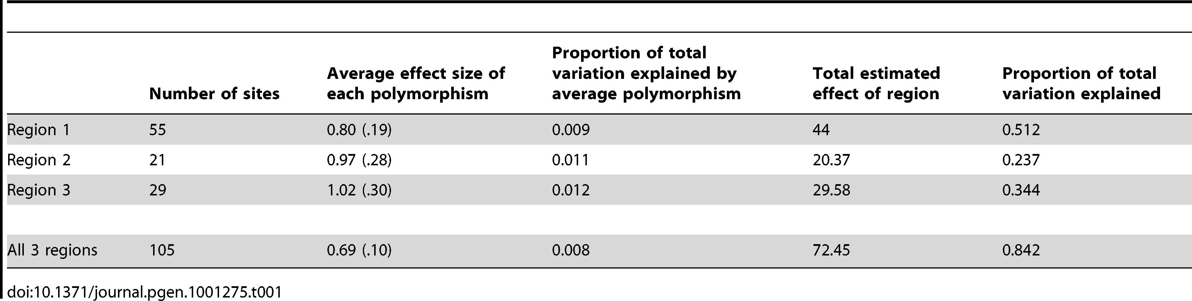 Estimation of polymorphism and region effect size.