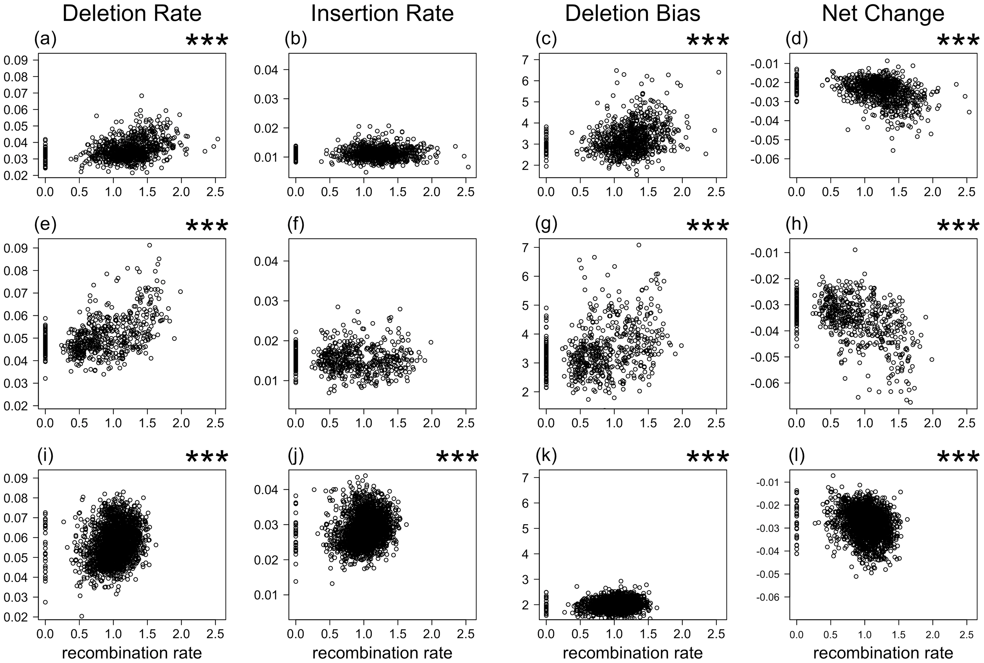 The relationship between recombination rate (x-axis, fourth-root) and deletion rate, insertion rate, deletion bias (deletion rate/insertion rate), and rate of net sequence length change (insertion rate – deletion rate).