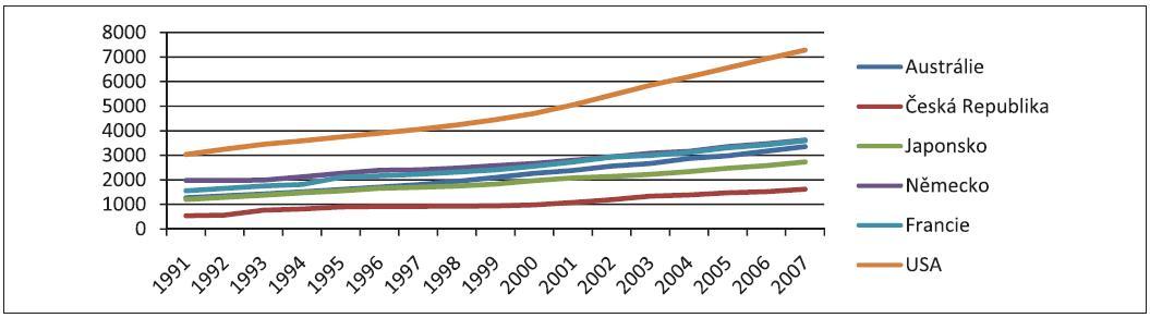 Výdaje na zdravotnictví per capita v dolarech dle PPP za roky 1991–2007 Zdroj: stránky OECD (8), http://www.oecd.org/document/16/0,3746,en_2649_34631_2085200_1_1_1_1,00.html