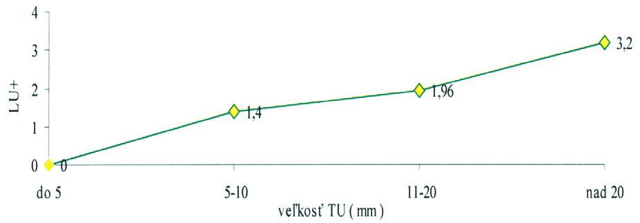 Počet pozitívnych lymfatických uzlín a veľkosť primárneho tumoru (P < 0,01) Graph 1. Rates of positive lymp nodes and a primary tumor size (p < 0.01)
