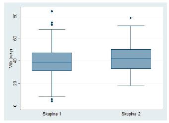 Věkové rozložení pacientů s RRP (skupina 1) a pacientů v kontrolní skupině (skupina 2).