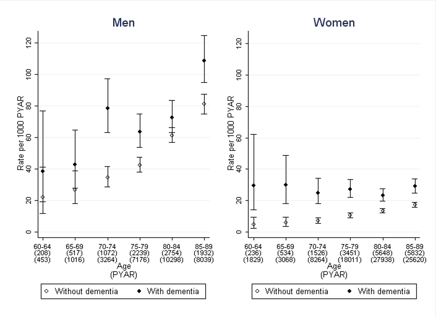 Rate of first use of prolonged indwelling urinary catheterisation in men and women with dementia compared to those without.