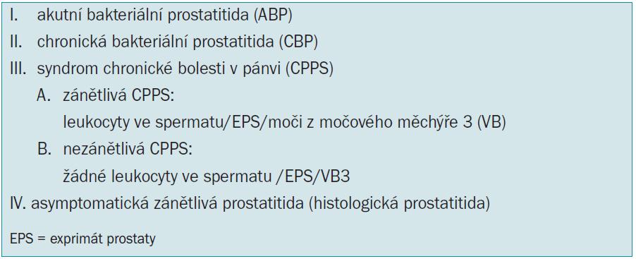 Klasifikace prostatitidy dle NIDDK/NIH [4].