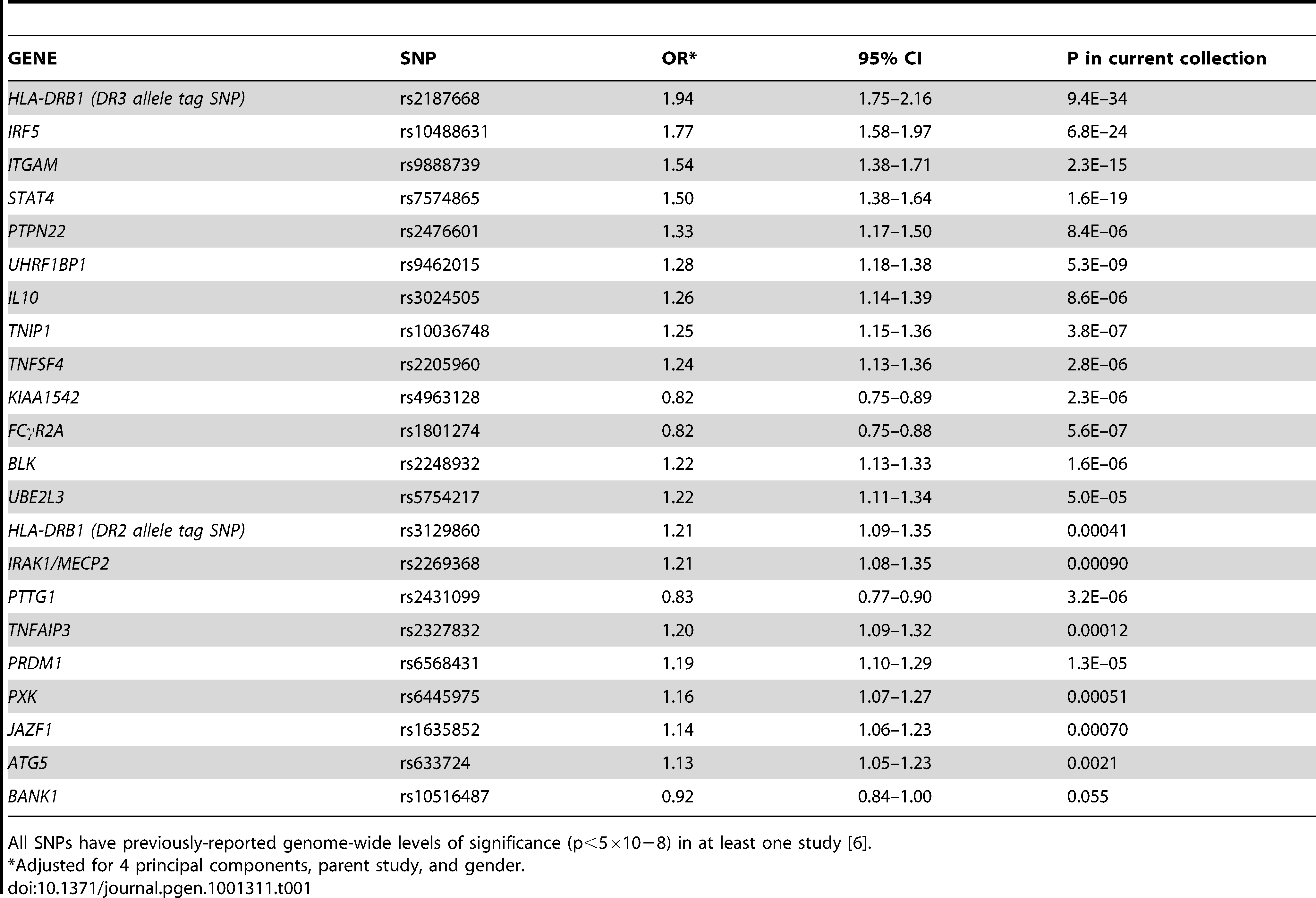 Twenty-two SNPs used to compute the genetic risk score (GRS), with adjusted odds ratios for the current study.