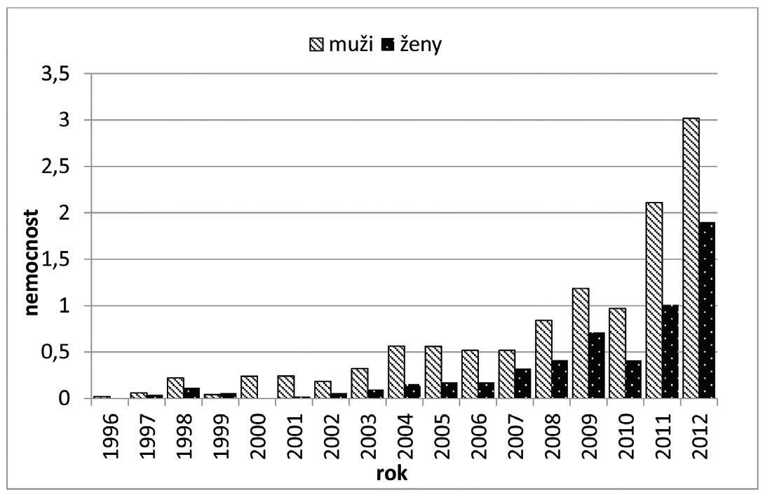 Nemocnost VHE v ČR podle pohlaví Figure 2. Viral hepatitis E morbidity in the Czech Republic by gender