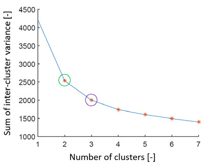 Fig. 13: Graph representing search for the ideal number of clusters by the elbow method on real EEG data 2. We can see that the method estimated 2 different numbers of clusters (green and purple ring).