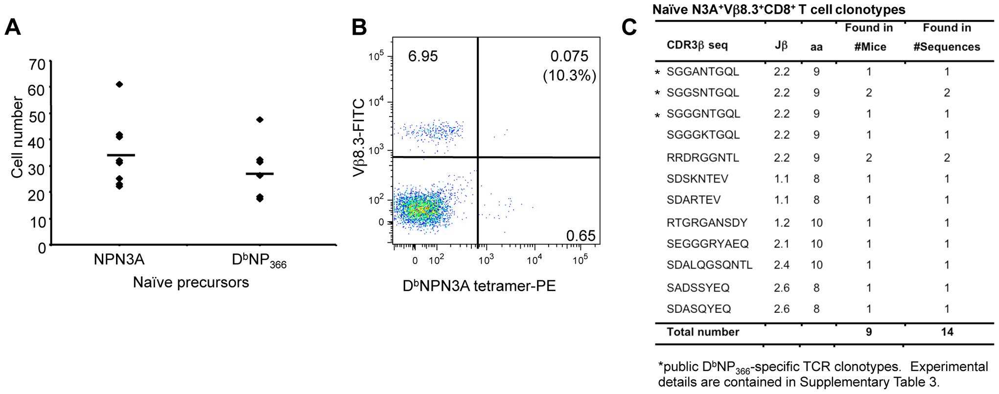 TCR repertoire of naïve D<sup>b</sup>NPN3A<sup>+</sup>CD8<sup>+</sup> T cells.