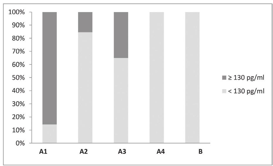Výsledky (%) stanovení CXCL13 v jednotlivých skupinách v mozkomíšním moku Figure 1. CSF CXCL13 chemokine (%) into particular groups of patients