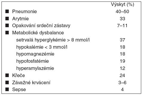 Nežádoucí účinky terapeutické hypotermie