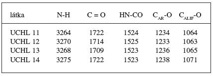 Absorpční pásy IČ spektra ν (cm-1) látka
