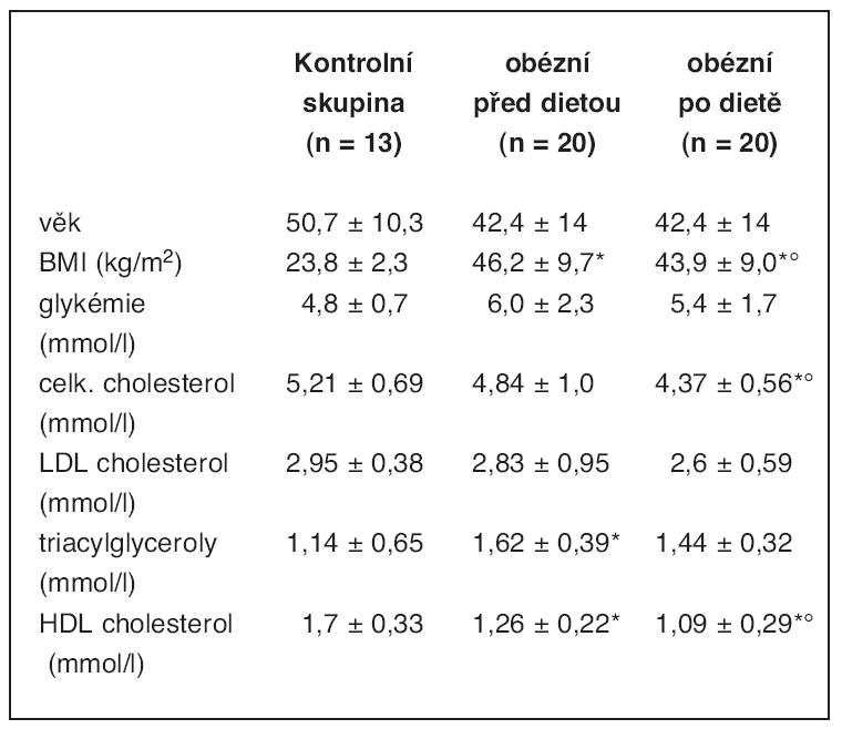 Charakteristika skupin (výsledky jako střední hodnota ± SD)