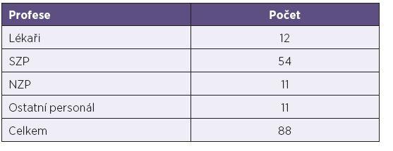 Počty nemocných zdravotníků podle profese Table 1. Cases of measles in health professionals by specialty