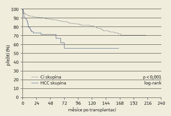 Celkové přežití pacientů transplantovaných pro HCC a pacientů s jaterní cirhózou bez tumoru (Ci skupina). Graph 1. Overall survival in patients transplanted for HCC vs those with liver cirrhosis without tumor (Ci group).