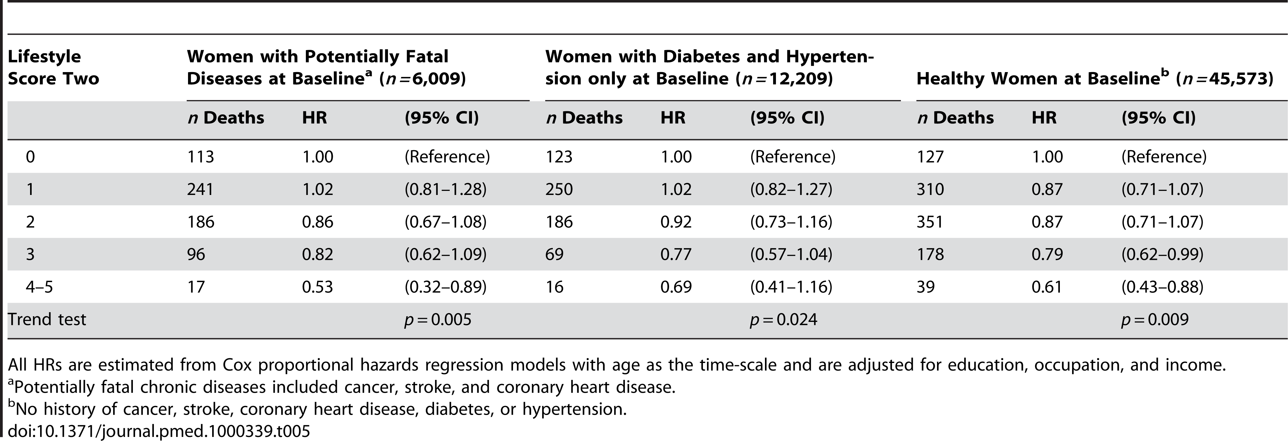 Healthy lifestyle score two and risk of all-cause mortality among nonsmoking and nondrinking women aged 40–70 y by chronic disease status at baseline, Shanghai Women's Health Study, 1996–2007.