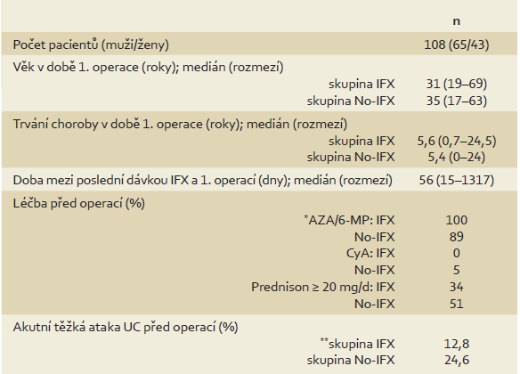 Demografická a klinická charakteristika souboru. Tab. 1. Patients´ demographic and clinical characteristics.