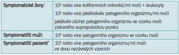 Oxfordská kritéria diagnózy signifikantní bakteriurie [18].