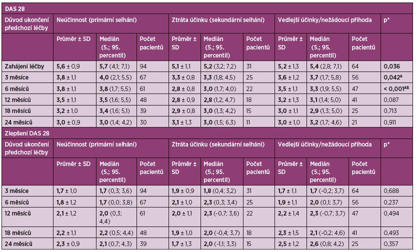 Tab. 4a Hodnoty DAS 28 a zlepšení indexu DAS 28 v čase podle důvodu ukončení předchozí léčby.