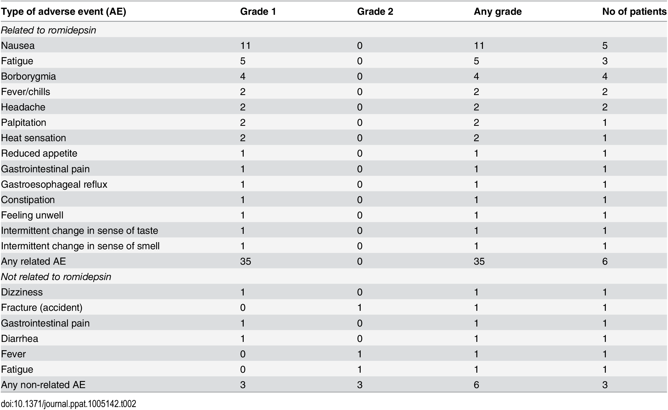 Self-reported adverse events and their severity during romidepsin treatment.