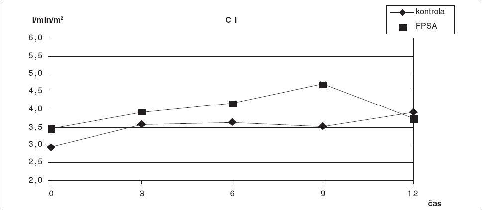 Srovnání hodnot CI ve skupině zvířat s ASJ léčeným FPSA a u kontrolní skupiny bez léčby