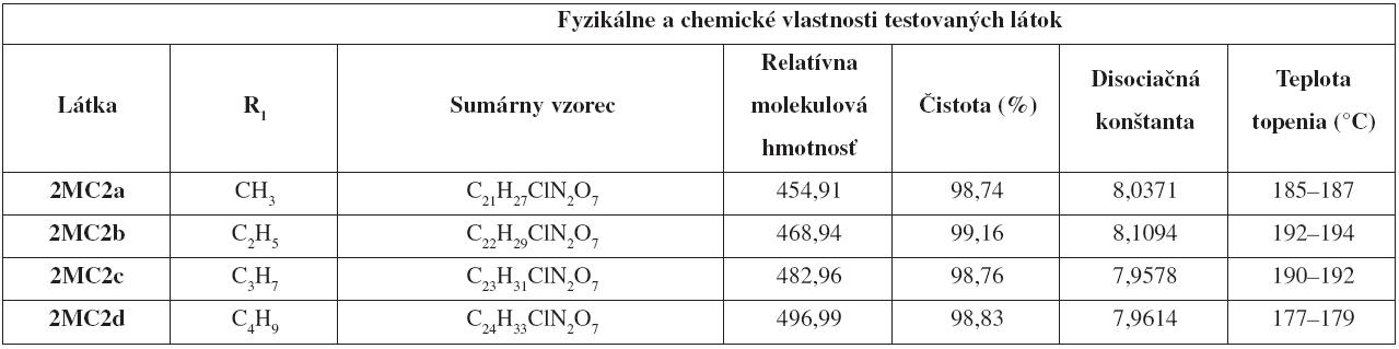 Zoznam testovaných látok
