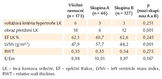 Výsledky EKG a echokardiografického vyšetření u celého souboru a ve skupinách A a B.