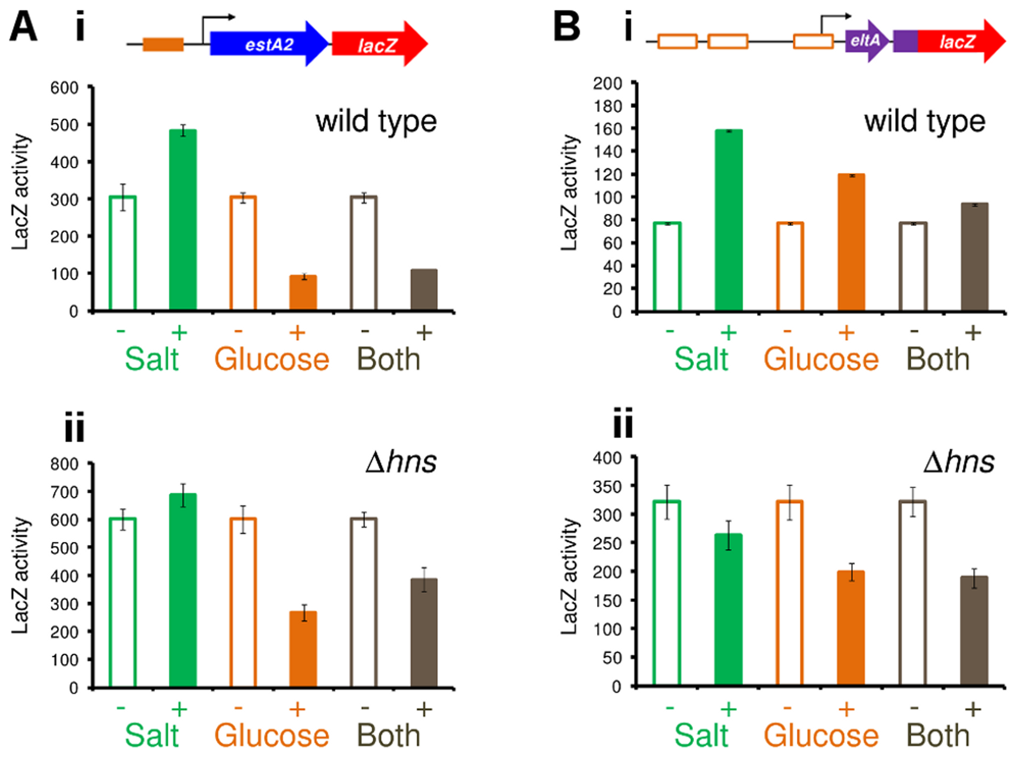 H-NS and CRP integrate signals of osmolarity and metabolism to control expression of LT and ST.