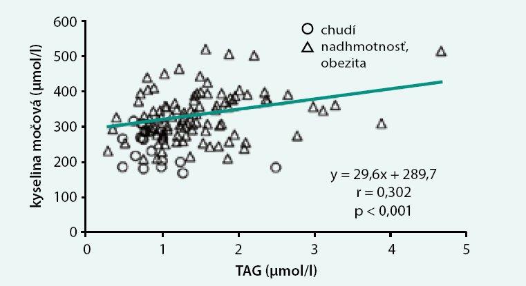 Vzťah medzi koncentráciami kyseliny močovej a triacylglycerolov v plazme u 10-18-ročných detí a adolescentov