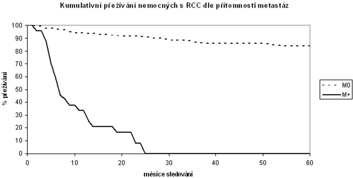 Kumulativní tumor-specifické přežívání nemocných po operaci pro světlobuněčný karcinom ledviny v závislosti na přítomnosti vzdálených metastáz Cumulative tumor-specific surviving of patients with Clear Cell Renal Carcinoma after surgery in dependency on the presence of distant metastases