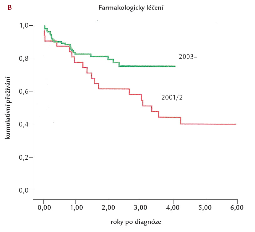 Přežívání nemocných léčených farmakoterapií v letech 2001– 2002 a od roku 2003 v Britském registru chronické tromboembolické plicní hypertenze [13]. Z obrázku je zřetelné zlepšené přežívání nemocných farmakologicky léčených od roku 2003 a později.