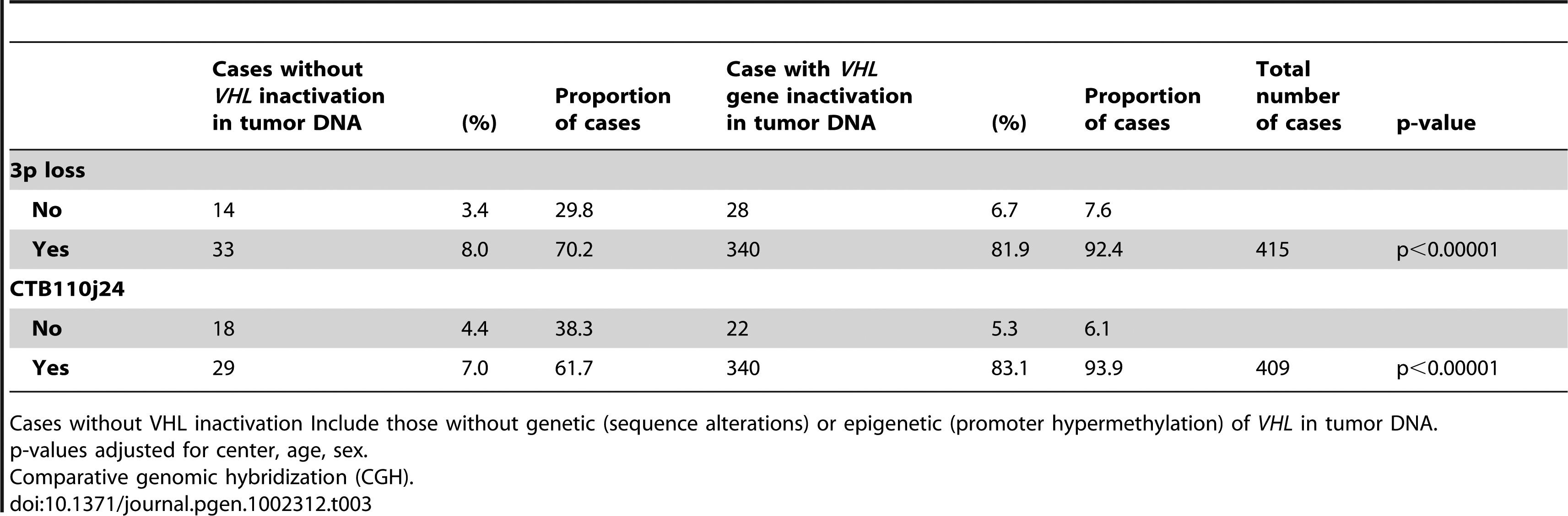 Cases with/without <i>VHL</i> genetic or epigenetic inactivation and chromosome 3p and <i>VHL</i> locus loss (clone CTB-110j24) using array CGH.