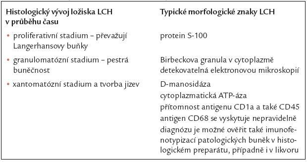 Morfologická charakteristika Langerhansovy histiocytózy.
