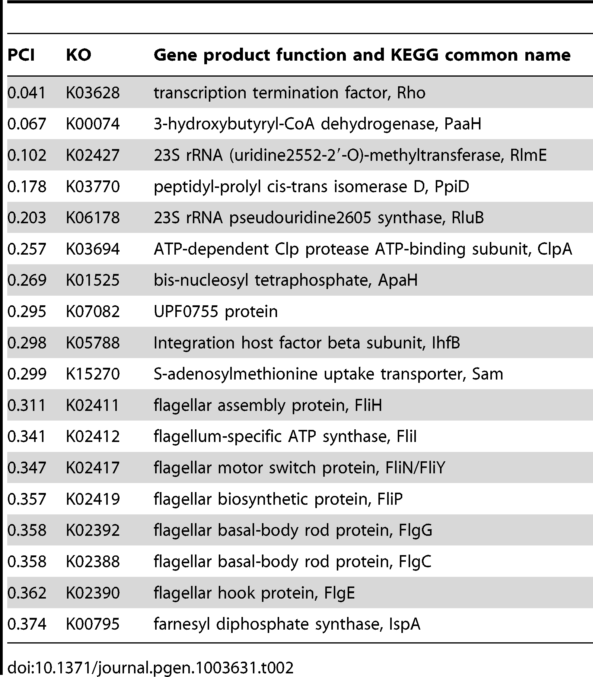 Putative Hsp90A clients among 327 <i>hsp90A</i>-associated genes.