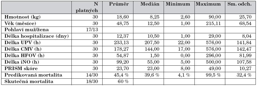 Demografická data, délka ventilací, délka iNO, PRISM skóre.