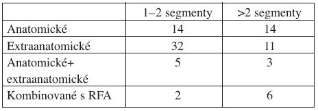 Typy a rozsah výkonů Tab 2. Types and extents of the procedures