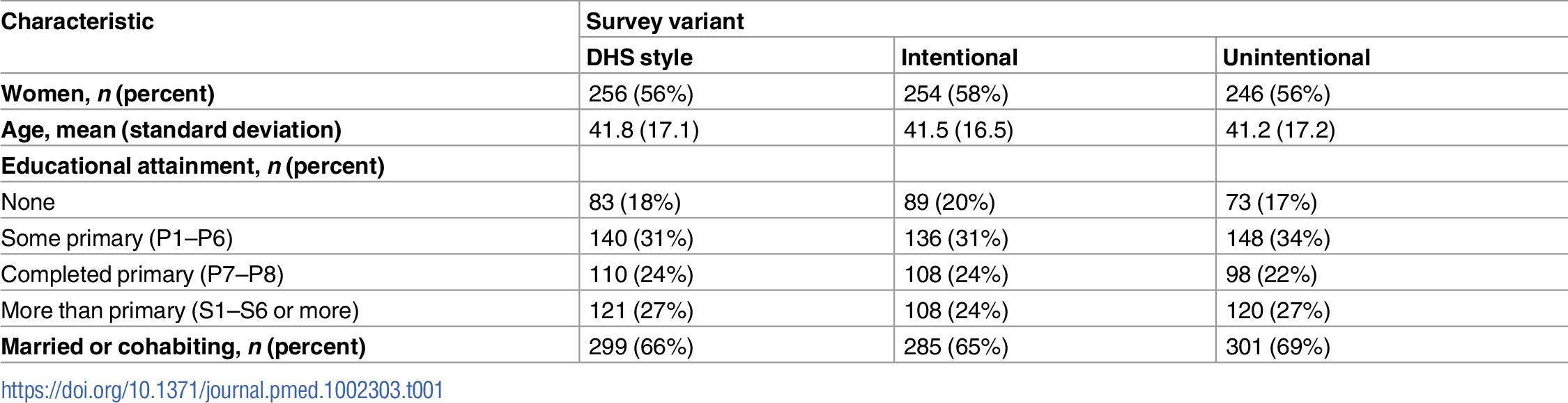 Characteristics of the sample (<i>n =</i> 1,334).