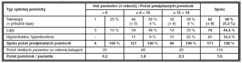 Počet predpísaných optických pomôcok vo vzťahu na veku pacientov