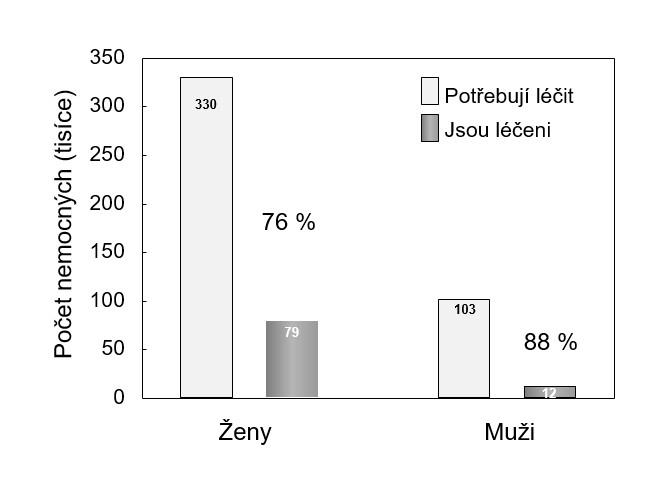 Zajištění léčby osteoporózy v České republice <em>(podle: 4)</em>