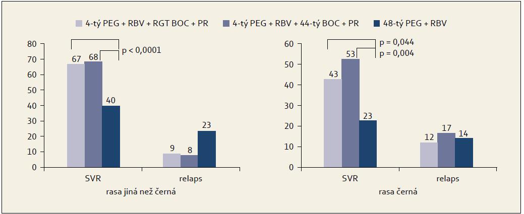 Výsledky studie SPRINT-2 podle rasy. Graph 1. SPRINT-2 study results by race.