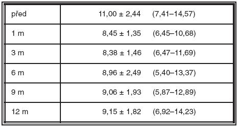 Makulární objem před a po aplikaci triamcinolonu