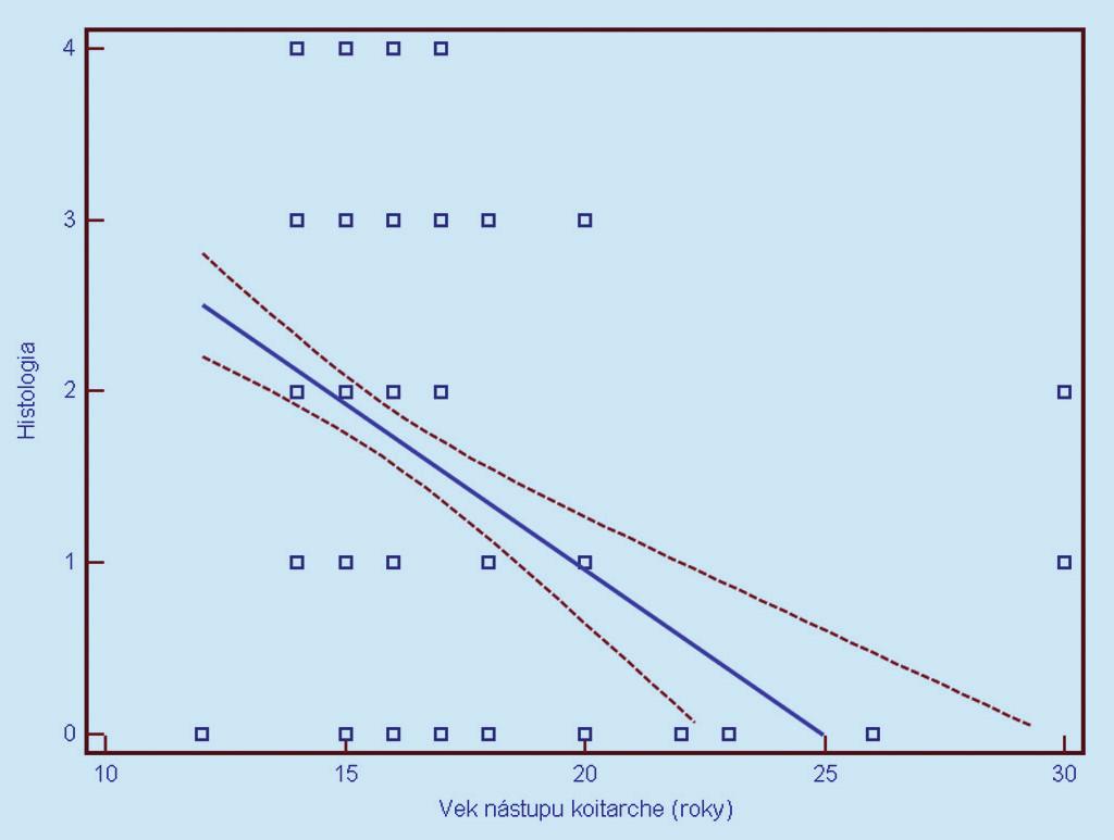 Závislosť histologického nálezu od veku nástupu koitarché (0 = negatívny, 1 = CIN 1, 2 = CIN 2, 3 = CIN 3, 4 = CIS/ ICA). Prerušované čiary predstavujú 95% interval spoľahlivosti (pravdepodobnosť) výskytu prechodu regresnej línie pre celú populáciu.