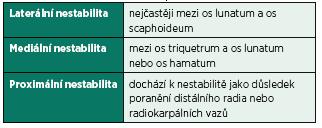 Anatomické dělení nestability. Anatomicky je nestabilita karpu dělena do tří skupin (2). Toto dělení se již příliš nepoužívá.