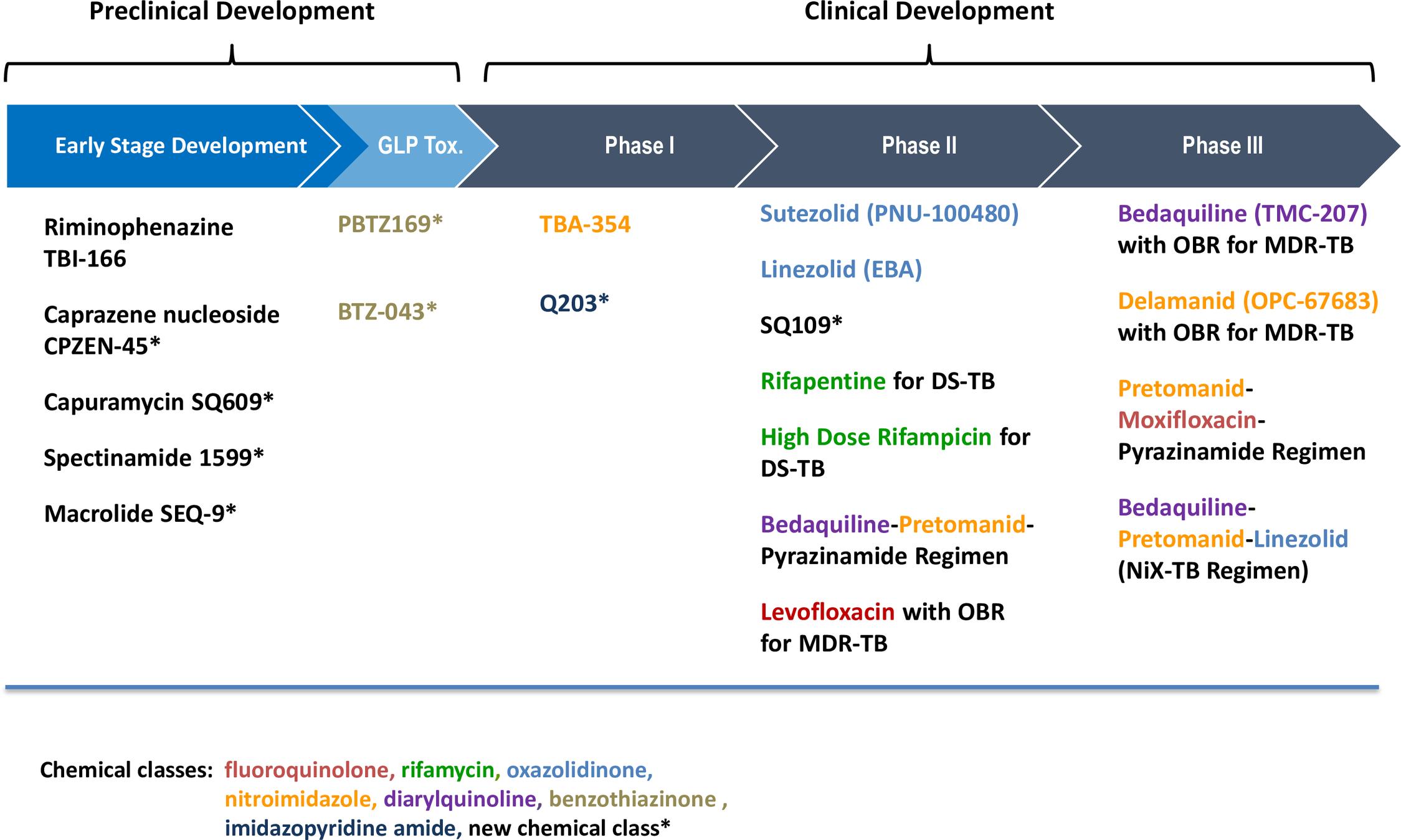 The development pipeline of new TB drugs.